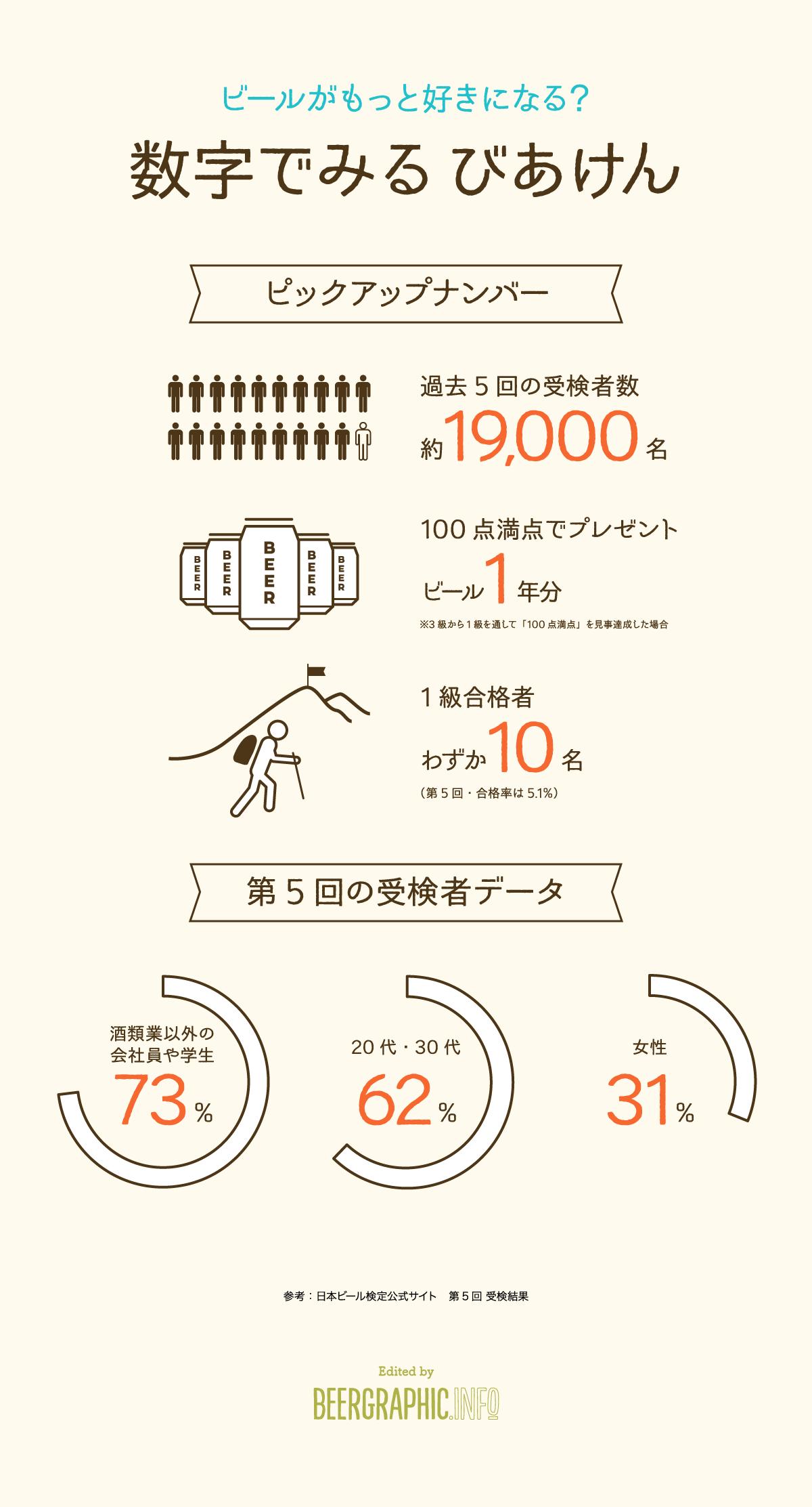 ビール好きなら受けてみたい!第6回「日本ビール検定」申込受付開始